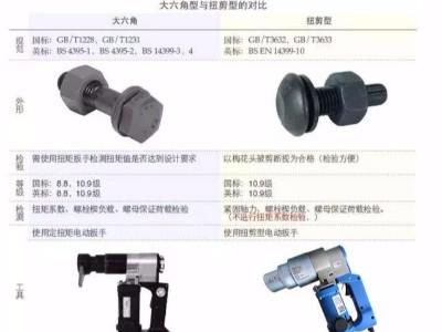 扭剪螺栓与大六角螺栓有什么区别?